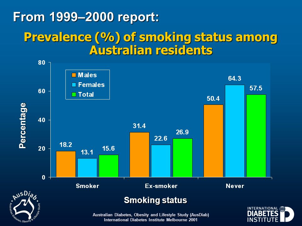 Prevalence (%) of smoking status among Australian residents