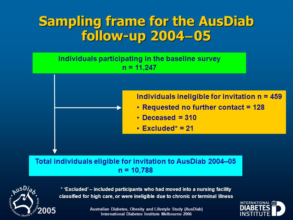 Sampling frame for the AusDiab follow-up 2004 – 05