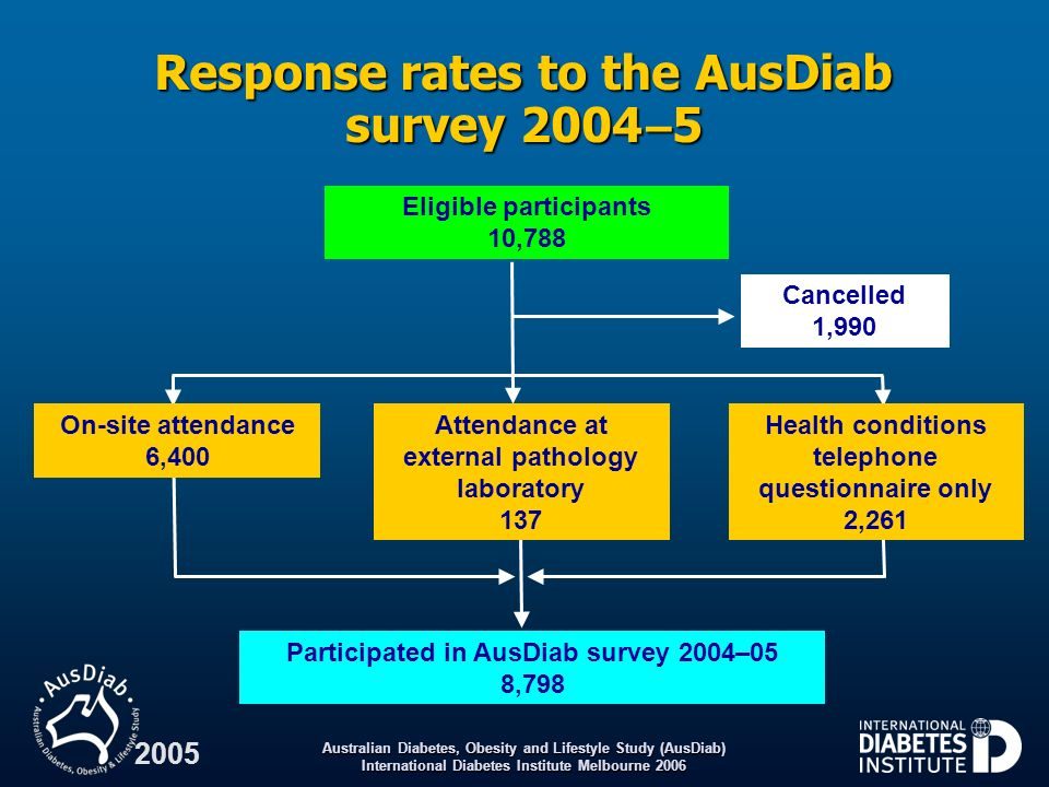 Response rates to the AusDiab survey 2004 –5