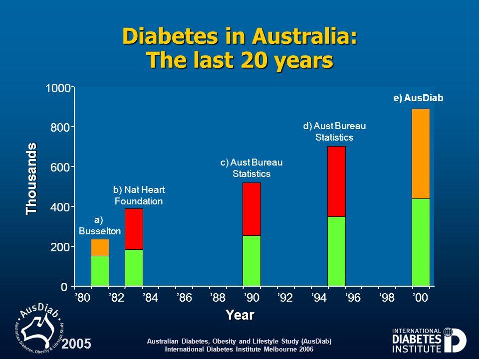 Diabetes in Australia: The last 20 years