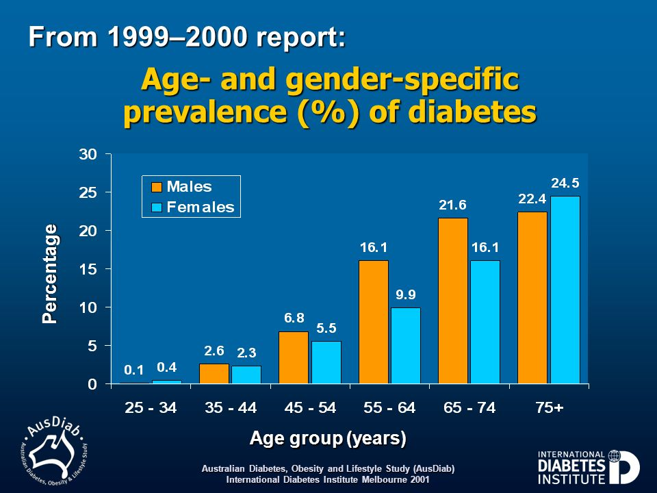 Age- and gender-specific prevalence (%) of diabetes
