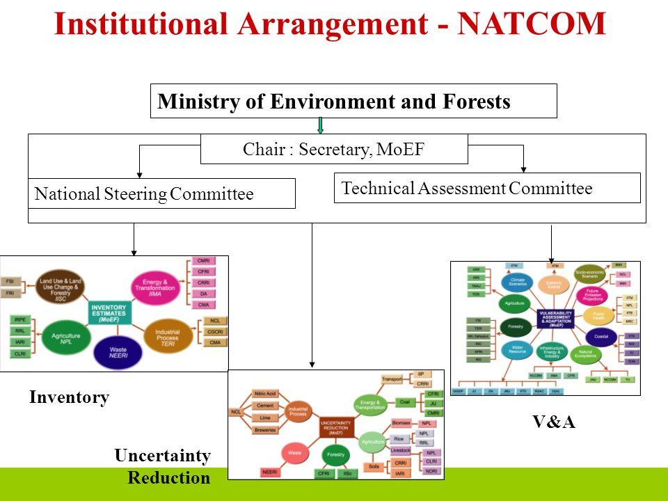 Institutional Arrangement - NATCOM