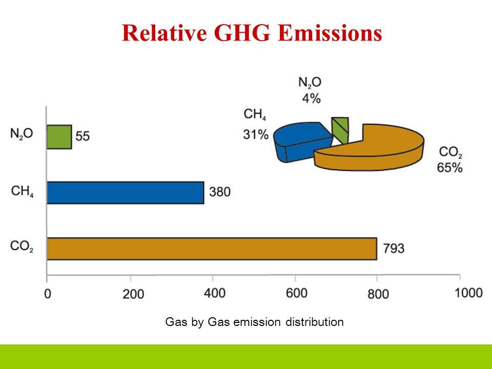 Relative GHG Emissions