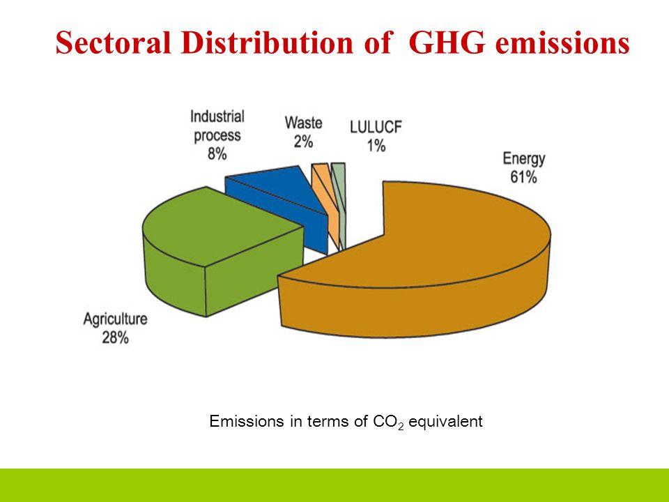 Sectoral Distribution of GHG emissions