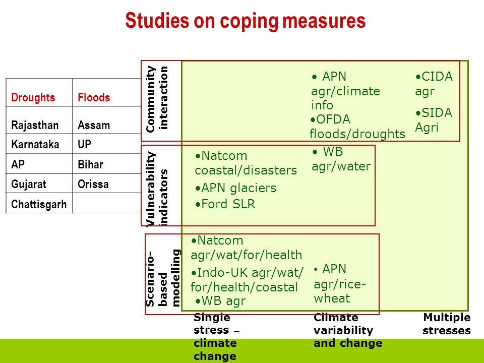 Studies on coping measures