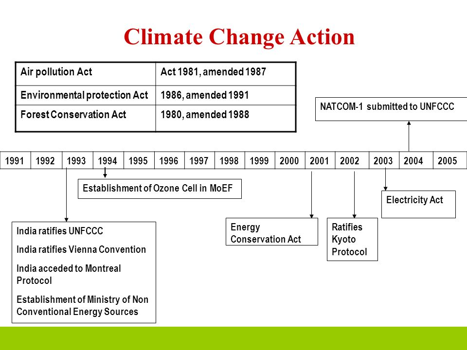 Climate Change Action Air pollution Act Act 1981, amended 1987