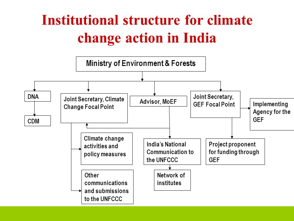 Institutional structure for climate change action in India