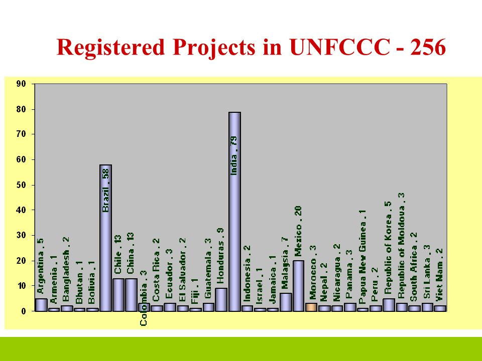 Registered Projects in UNFCCC - 256