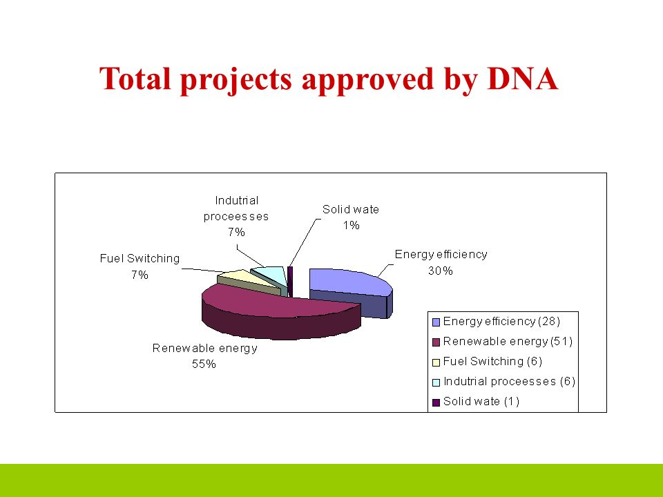 Total projects approved by DNA