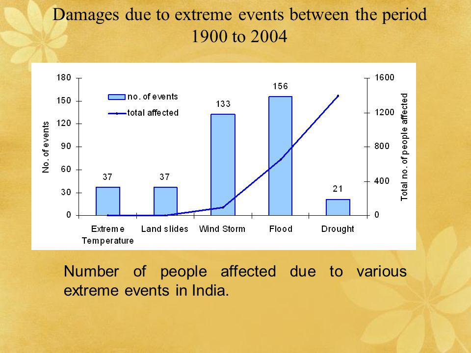Damages due to extreme events between the period 1900 to 2004