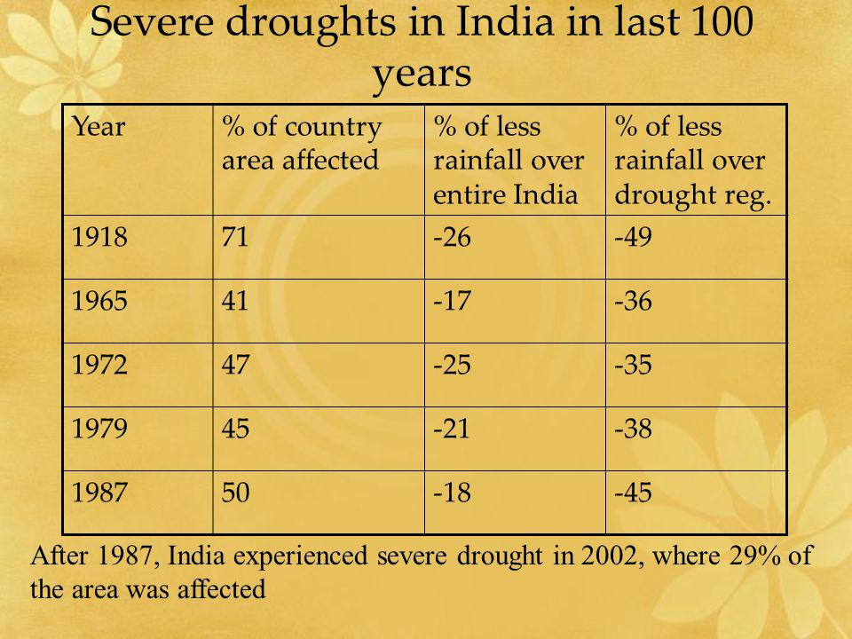 Severe droughts in India in last 100 years