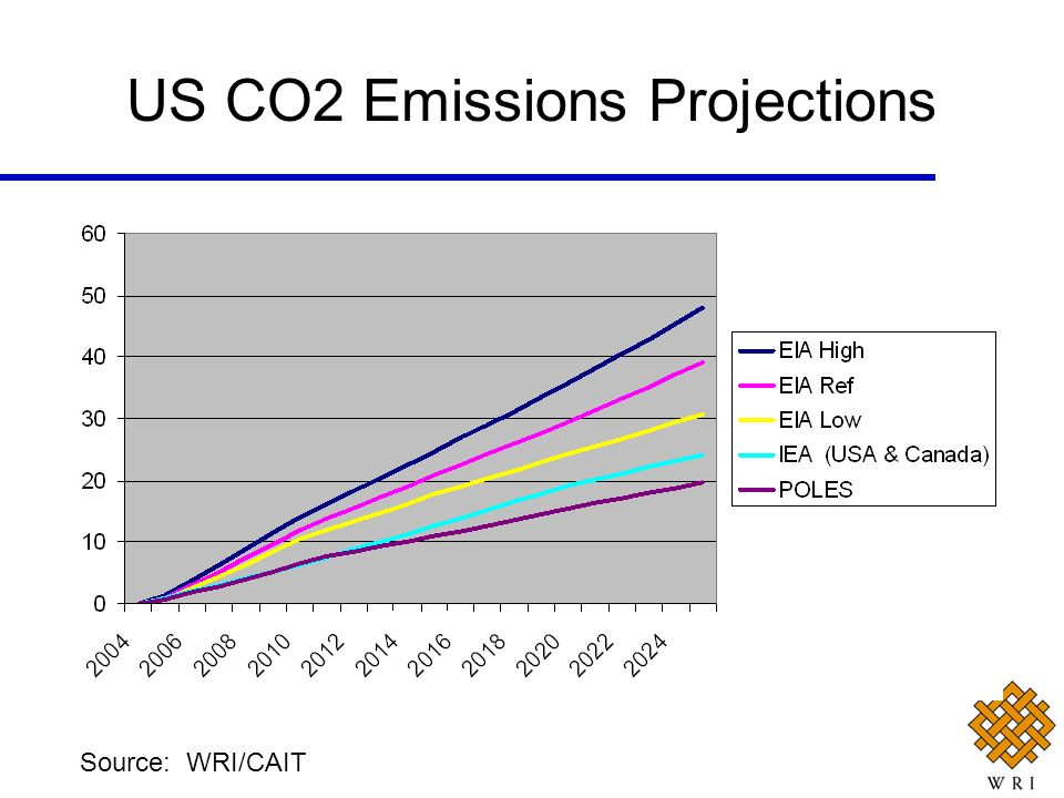 US CO2 Emissions Projections
