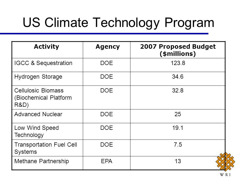 US Climate Technology Program