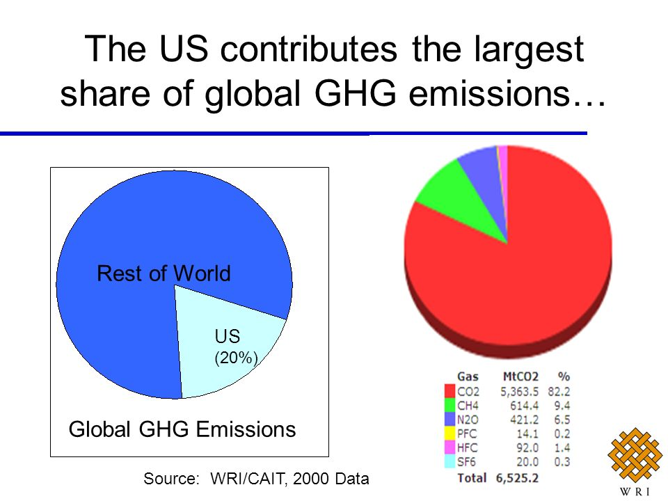 The US contributes the largest share of global GHG emissions…