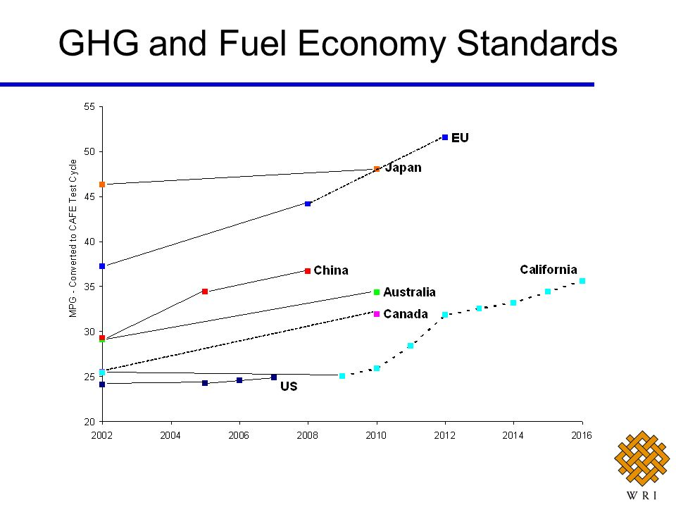 GHG and Fuel Economy Standards