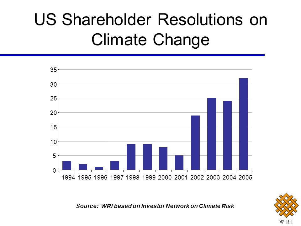US Shareholder Resolutions on Climate Change