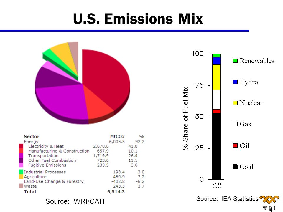 U.S. Emissions Mix % Share of Fuel Mix Source: WRI/CAIT