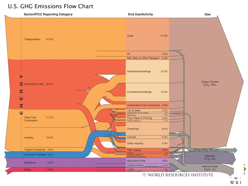 GHG Flow Diagram: Global Greenhouse Gas Emissions