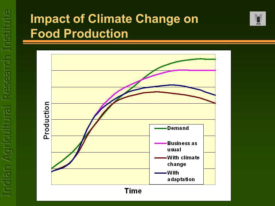 Impact of Climate Change on Food Production