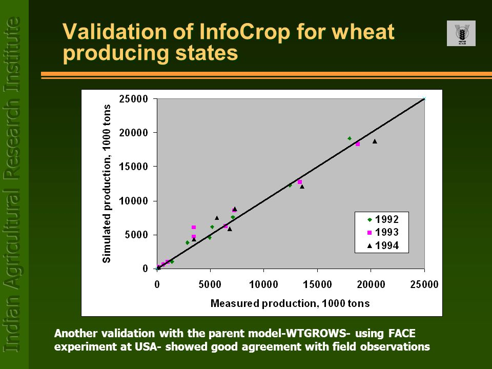 Validation of InfoCrop for wheat producing states