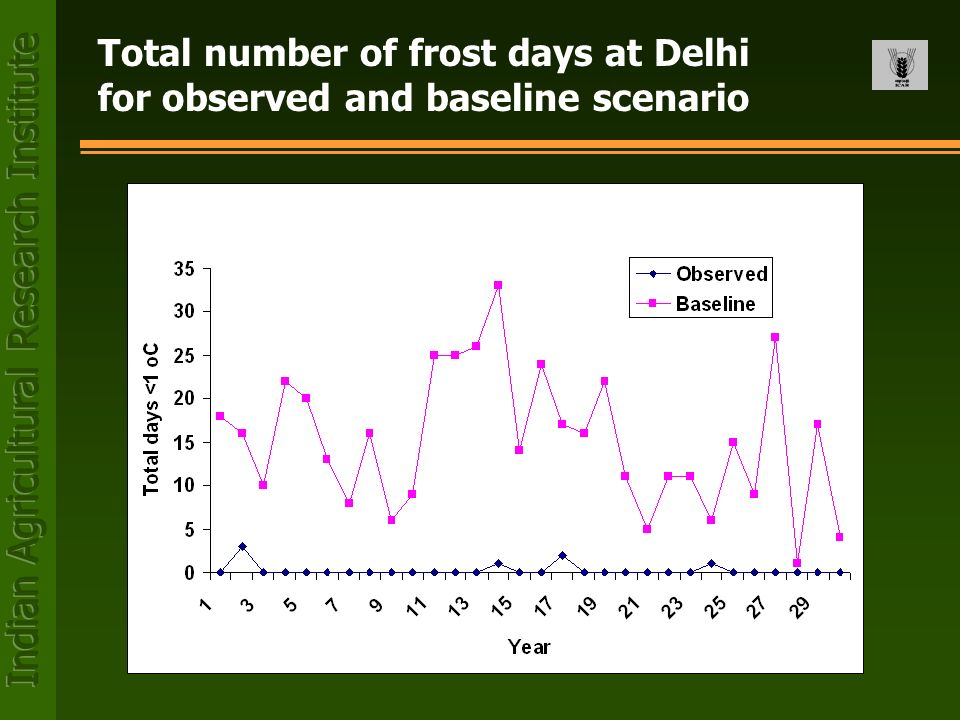 Total number of frost days at Delhi for observed and baseline scenario