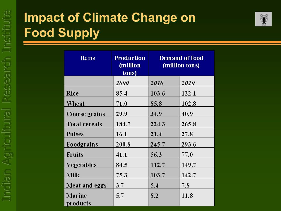 Impact of Climate Change on Food Supply