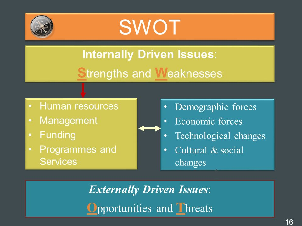 SWOT Strengths and Weaknesses Opportunities and Threats