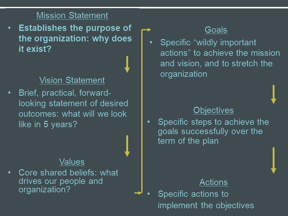 Mission Statement Establishes the purpose of the organization: why does it exist Goals.