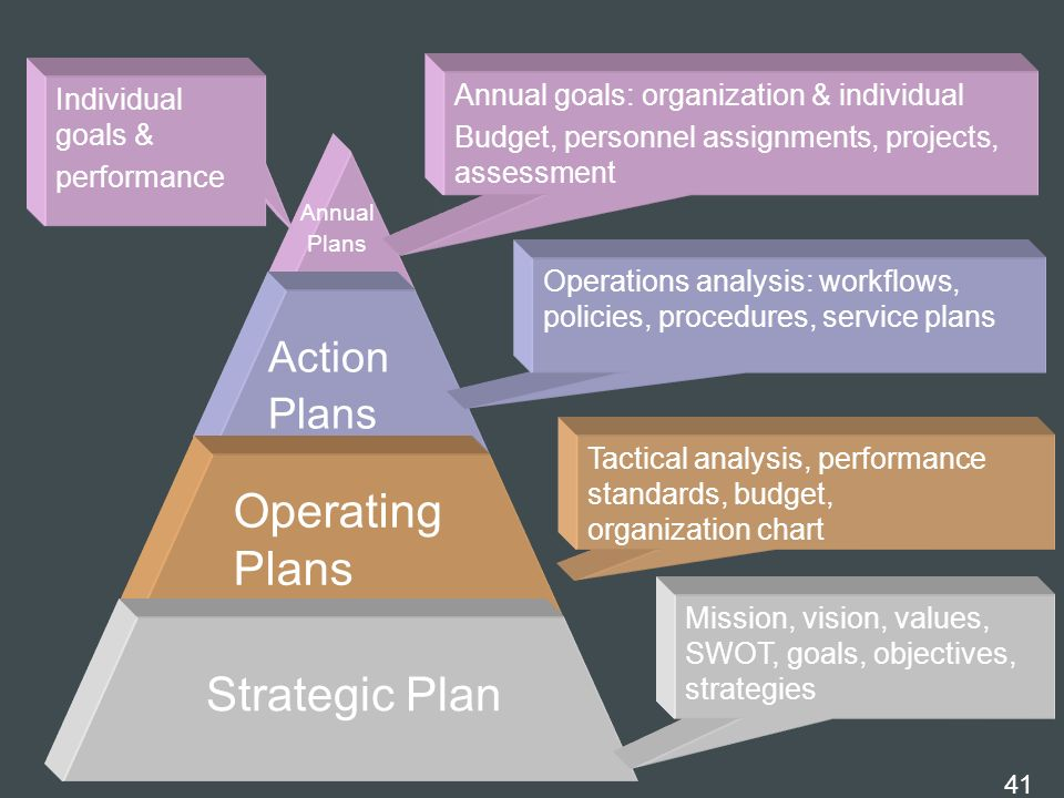 Operating Plans Strategic Plan Action Plans