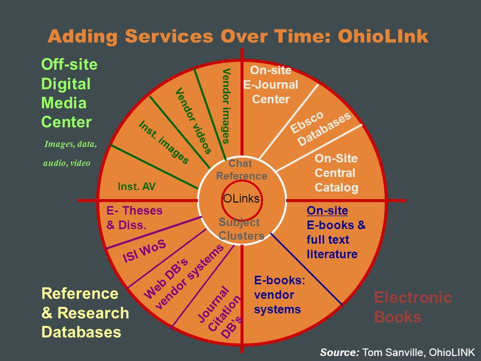 Adding Services Over Time: OhioLInk