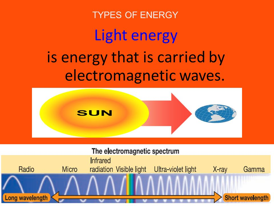 is energy that is carried by electromagnetic waves.