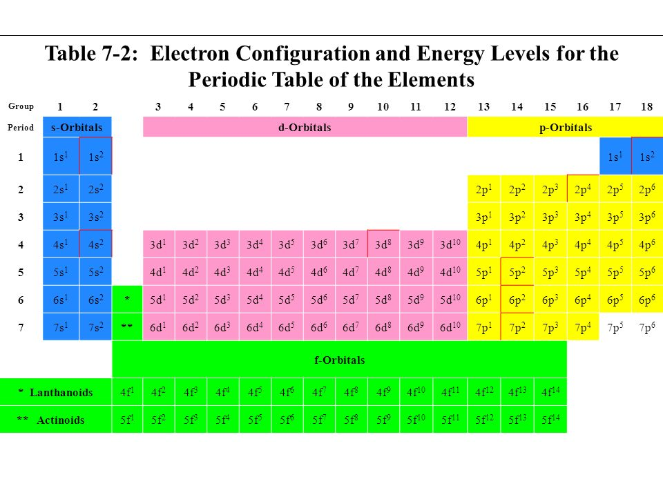 Electronic structure of atoms ppt video online download - Periodic table electron configuration ...