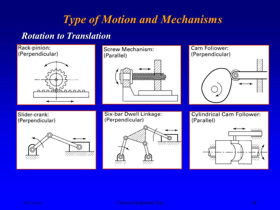 Mechanical engineering dept ppt video online download type of motion and mechanisms ccuart Images