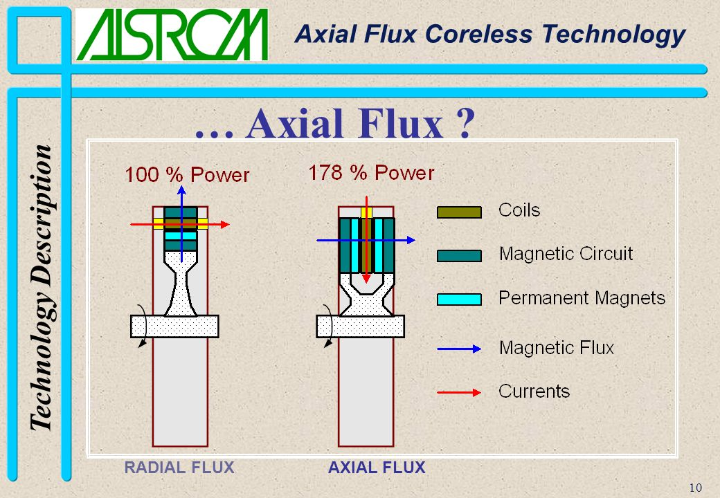 Radial Vs Axial Fan Design : Axial flux coreless technology ppt video online download