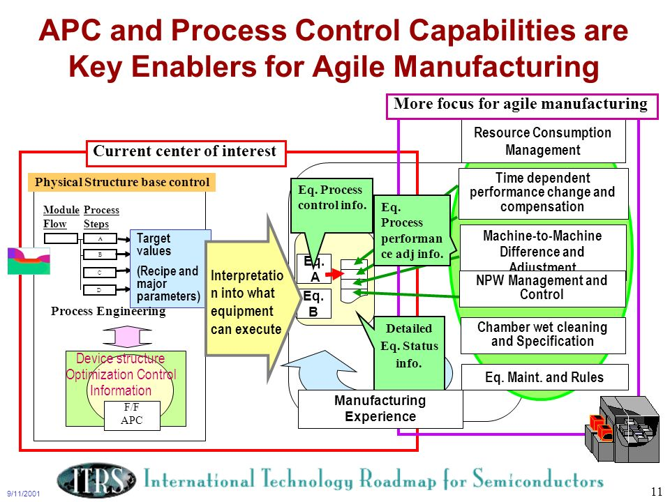APC and Process Control Capabilities are Key Enablers for Agile Manufacturing