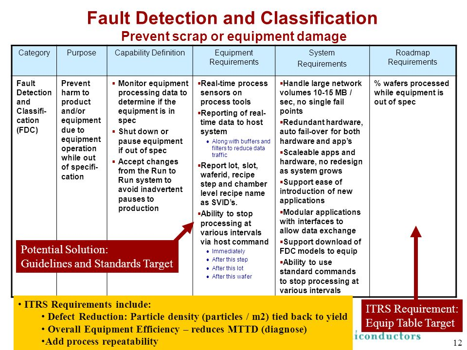 Fault Detection and Classification Prevent scrap or equipment damage