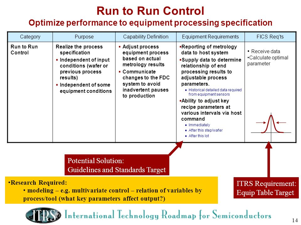 Run to Run Control Optimize performance to equipment processing specification