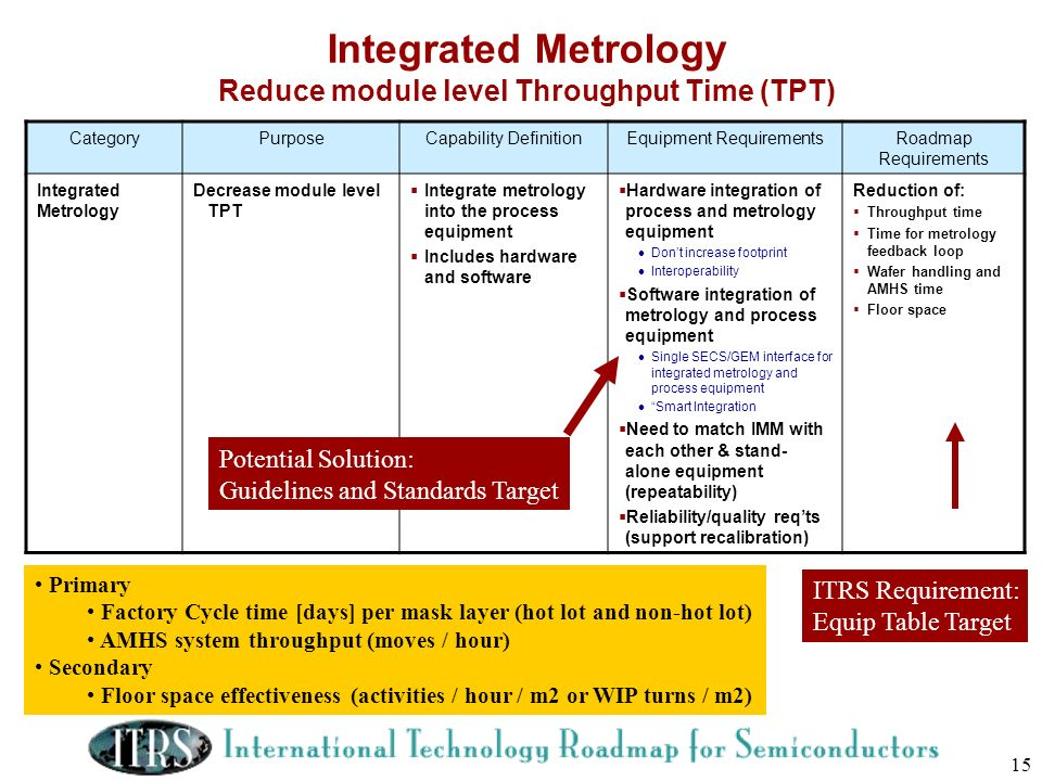 Integrated Metrology Reduce module level Throughput Time (TPT)