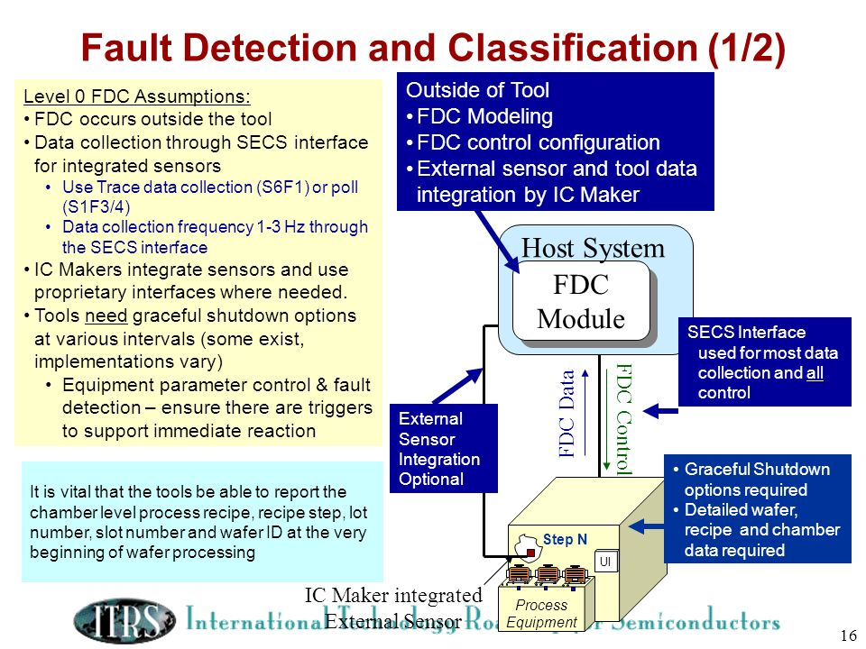 Fault Detection and Classification (1/2)