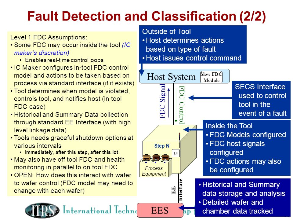 Fault Detection and Classification (2/2)
