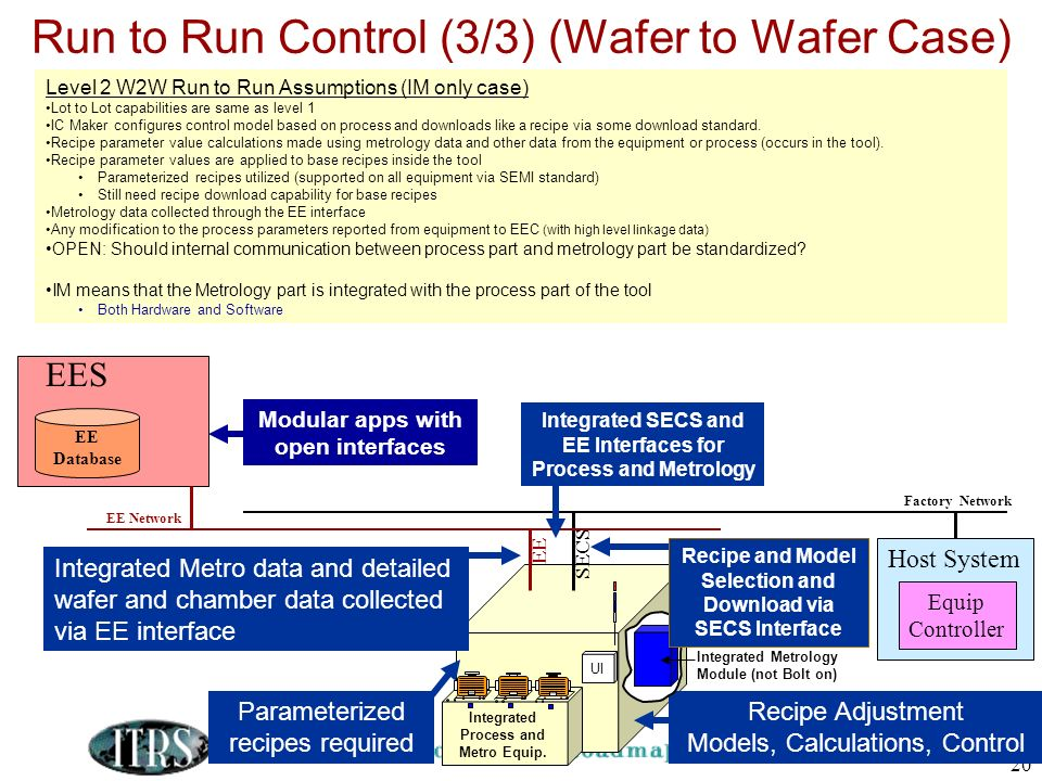 Run to Run Control (3/3) (Wafer to Wafer Case)