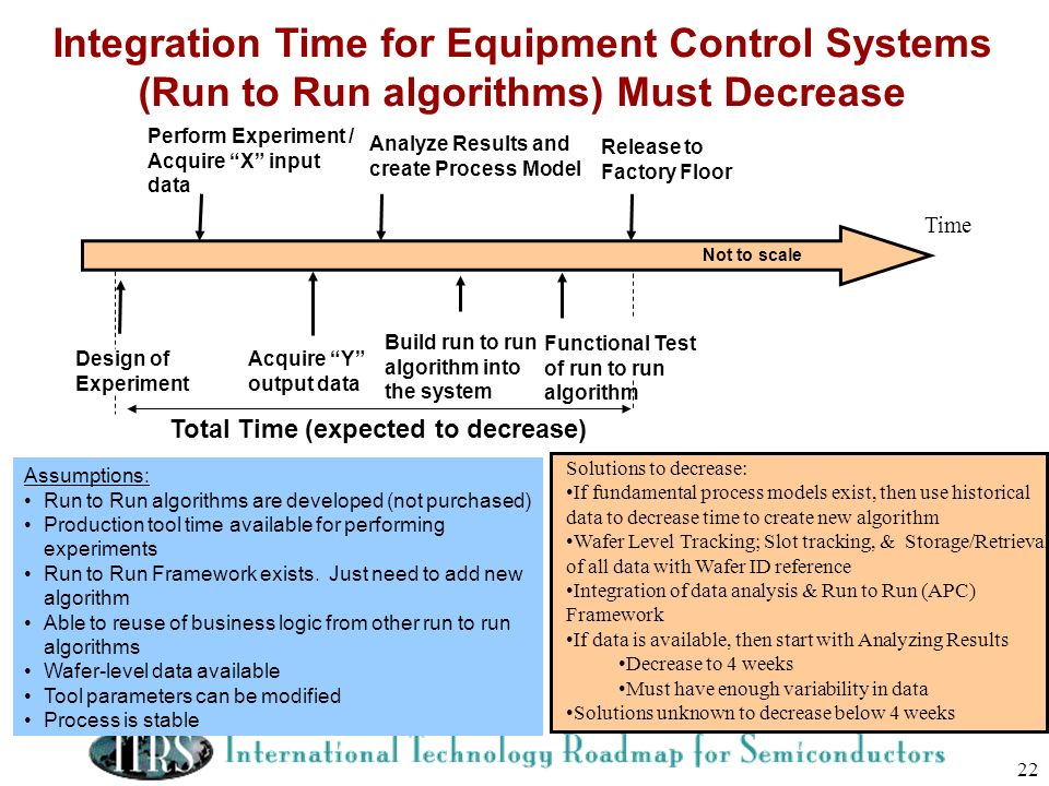 Integration Time for Equipment Control Systems (Run to Run algorithms) Must Decrease