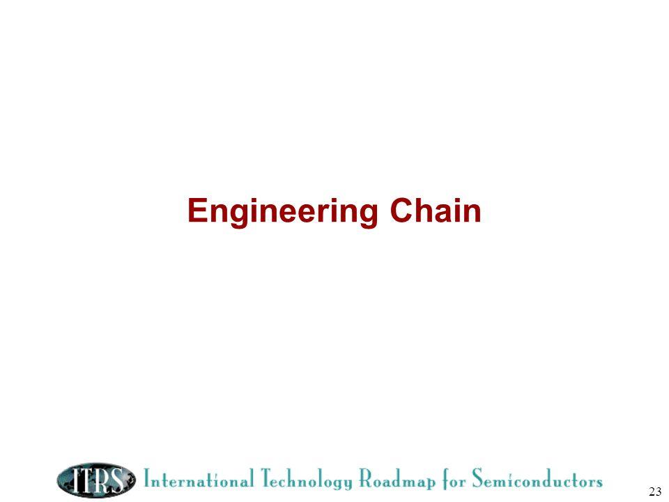 Engineering Chain