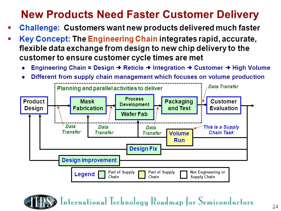 New Products Need Faster Customer Delivery
