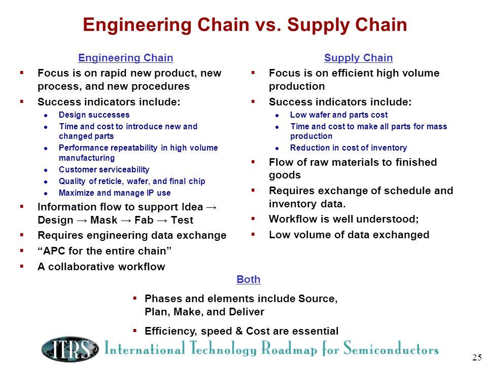 Engineering Chain vs. Supply Chain