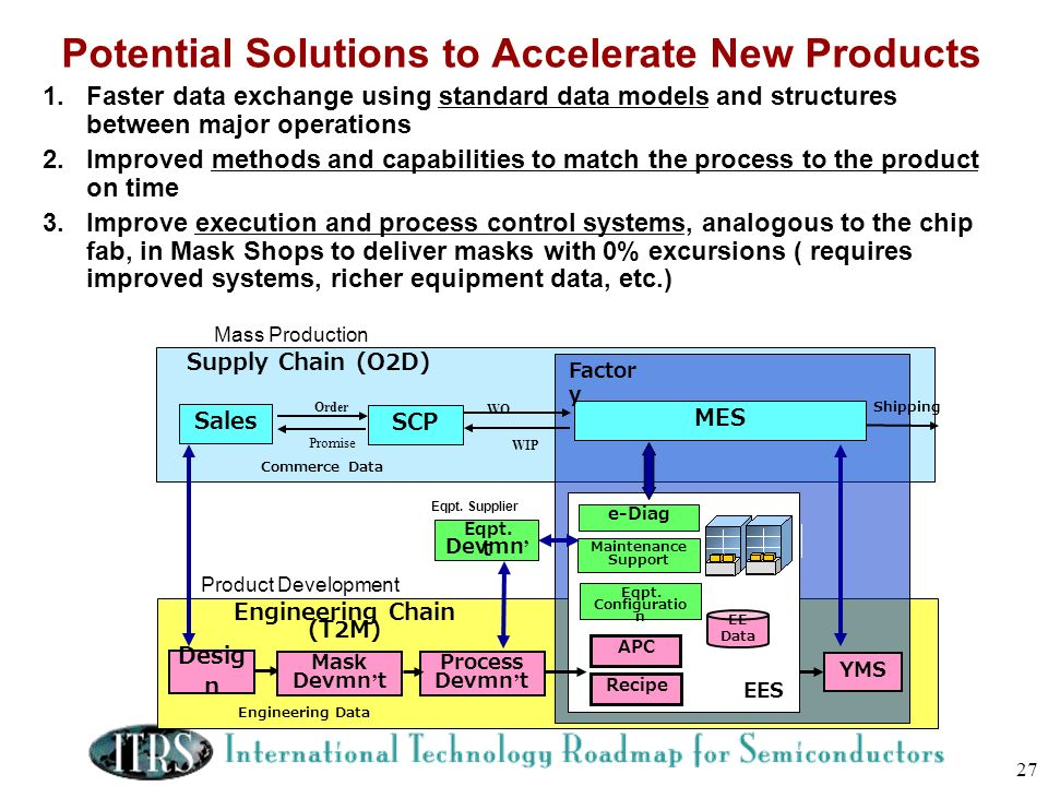 Potential Solutions to Accelerate New Products