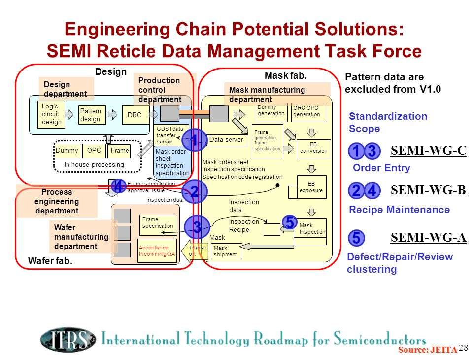 Process engineering department