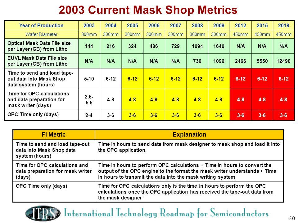 2003 Current Mask Shop Metrics