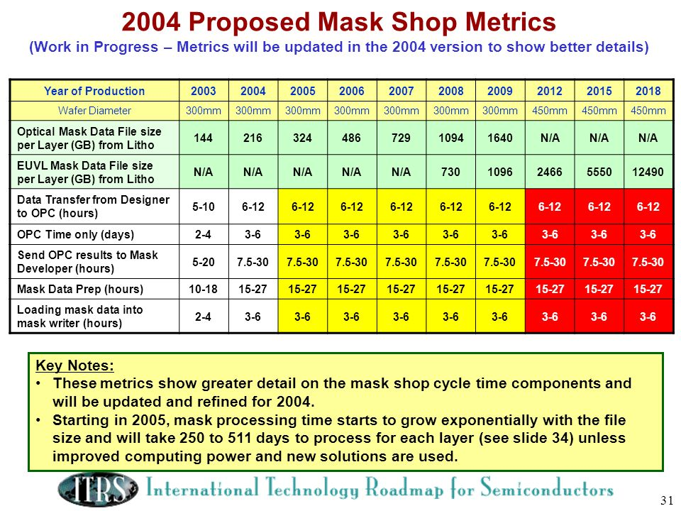 2004 Proposed Mask Shop Metrics (Work in Progress – Metrics will be updated in the 2004 version to show better details)