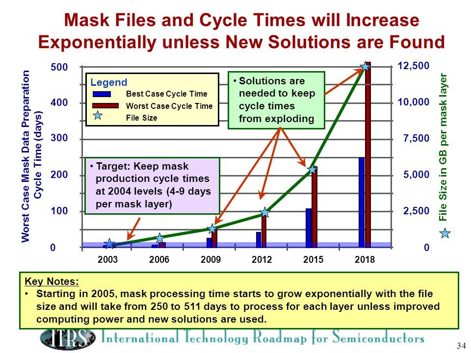 Worst Case Mask Data Preparation